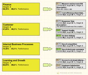 Example of strategic map