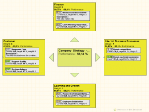 Sample of strategic map - classical strategy mapSample of strategic map