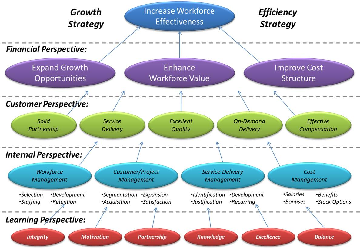 Strategy Map For Workforce ImprovementStrategy Examples And