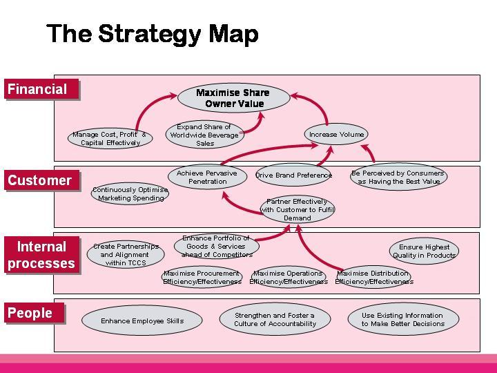 Strategy map for small organizationsstrategy map examples for Human capital strategic plan template