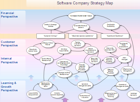 Strategy map for small software companiesstrategy map examples and strategy map for small software companies htstrmapwin5 pronofoot35fo Gallery