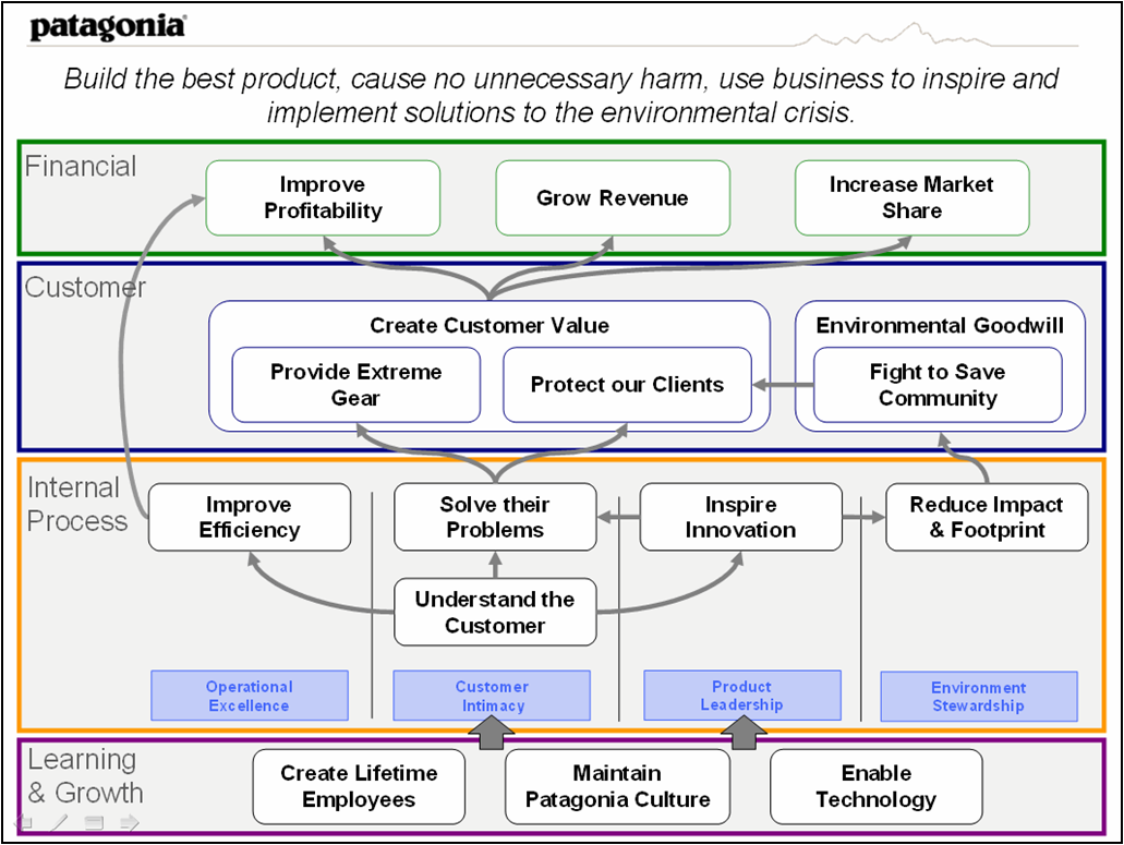 solution approach document template - strategy map for environmental crisis solutionstrategy map