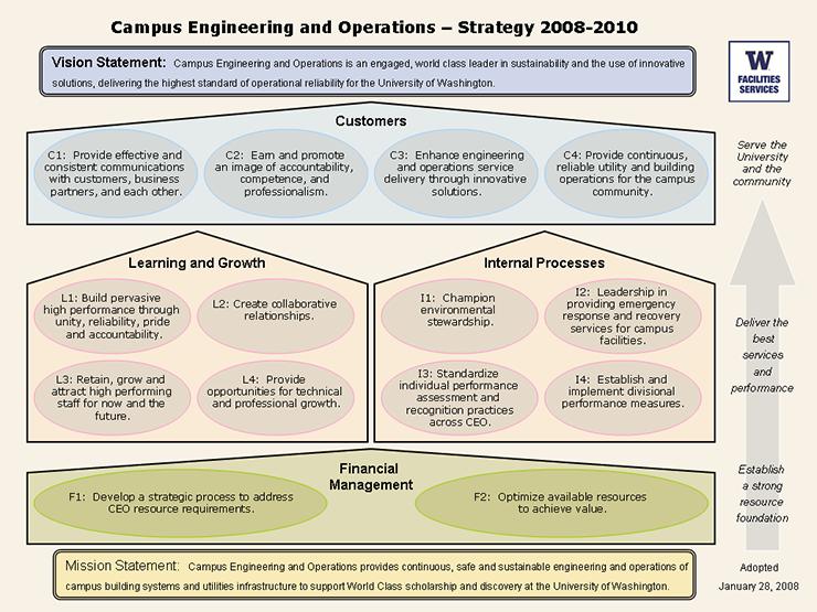 University strategy map